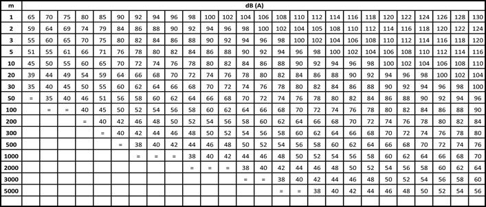Decibels vs. Distance chart
